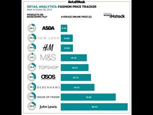 Fashion price tracker – online womenswear data